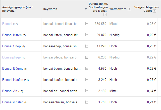 Bonsai - Google Keyword Planner