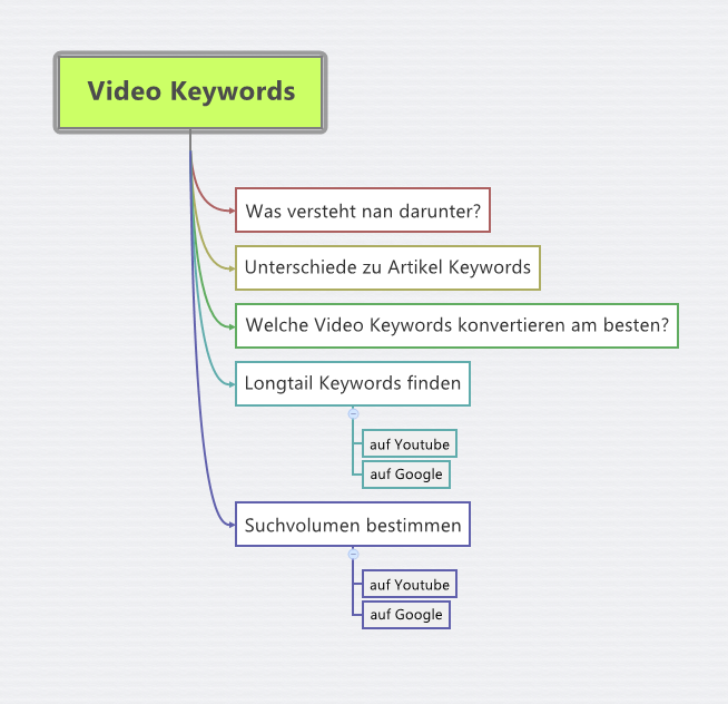 Video Keywords